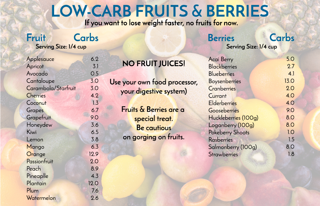 low-carb-fruits-and-berries